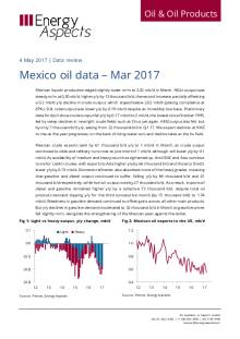 Mexico oil data – Mar 2017 cover image