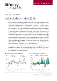 India oil data – May 2018 cover image