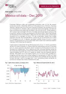 Mexico oil data – Dec 2019 cover image