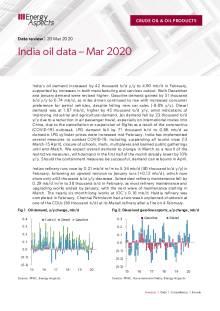 India oil data – Mar 2020 cover image